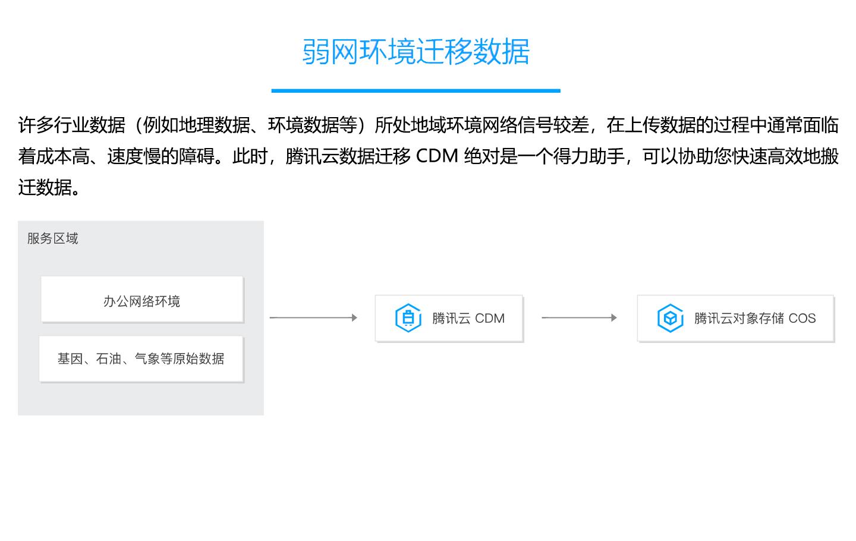 云数据迁移-CDM-1440_04.jpg