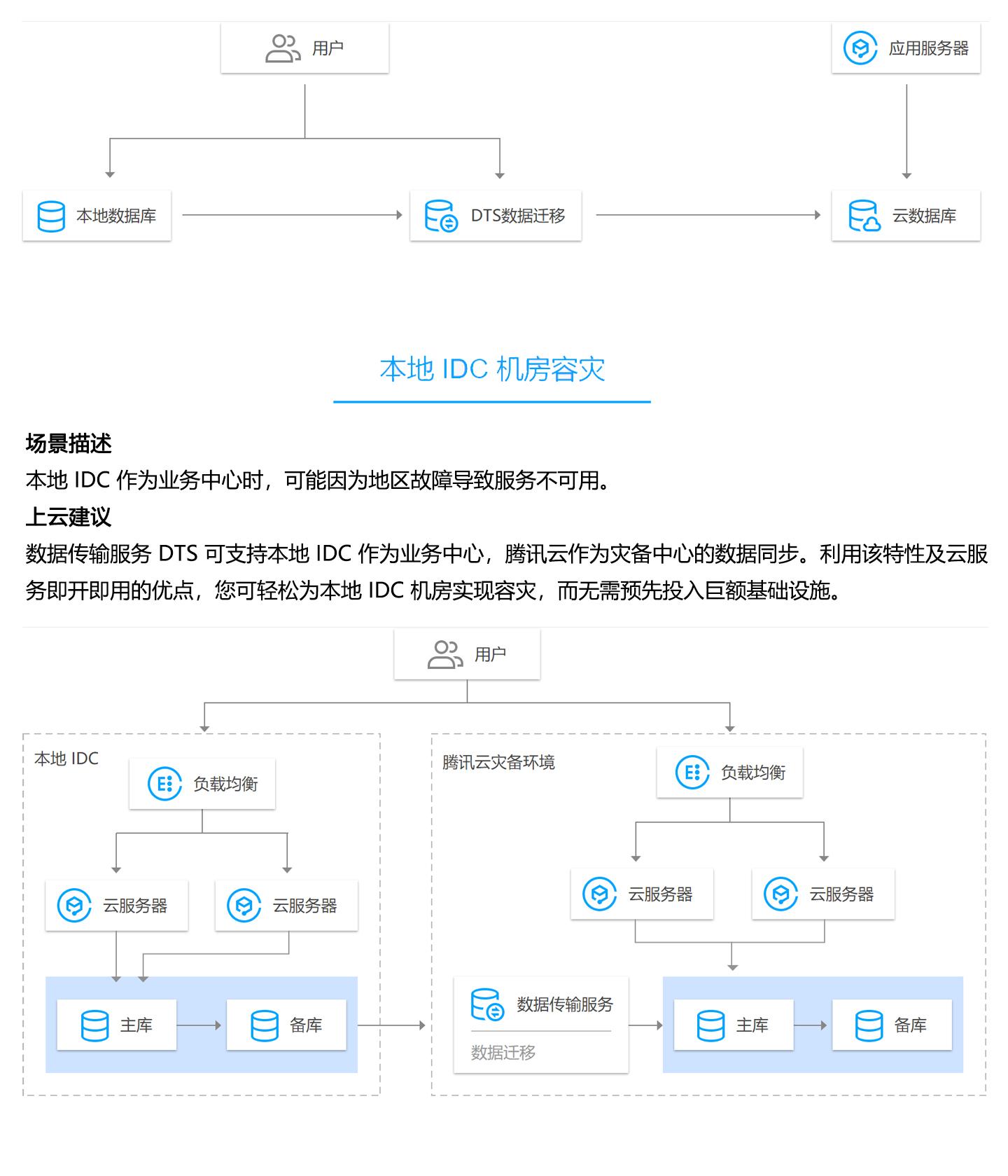 数据传输服务-DTS-1440_04.jpg
