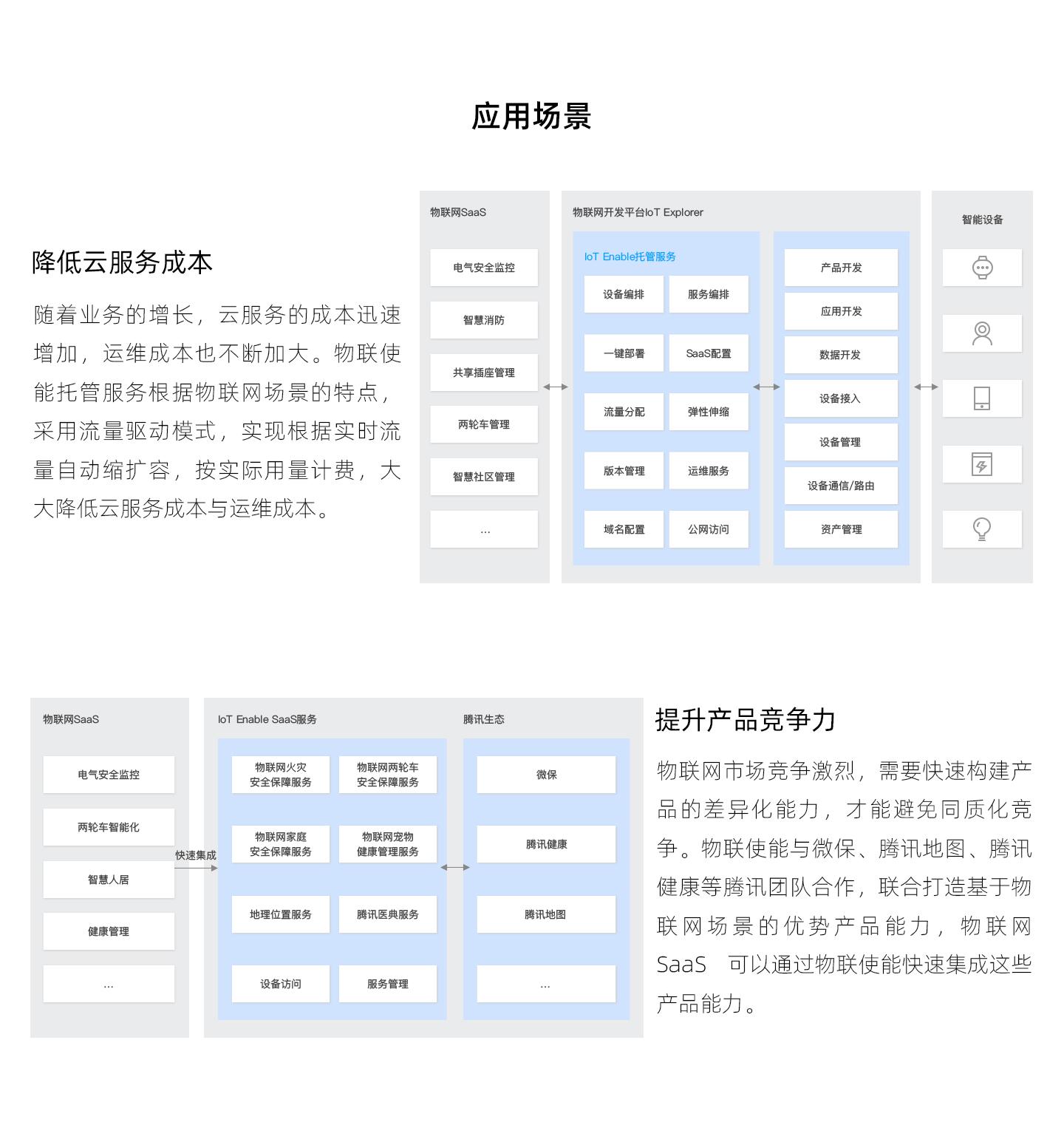 物联使能-IoT-Enable-1440_03.jpg