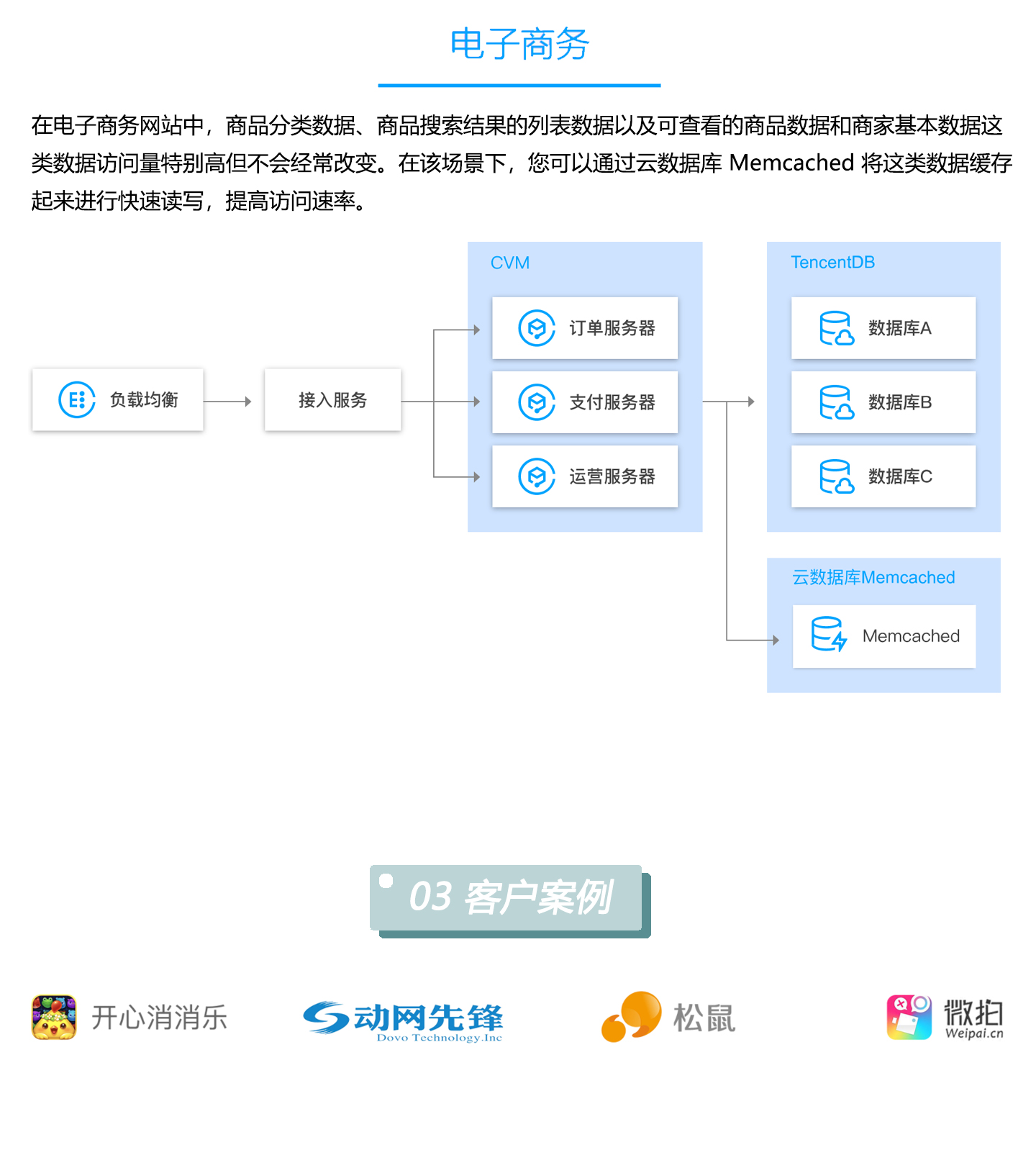 云数据库-TencentDB-for-Memcached1440_04.jpg