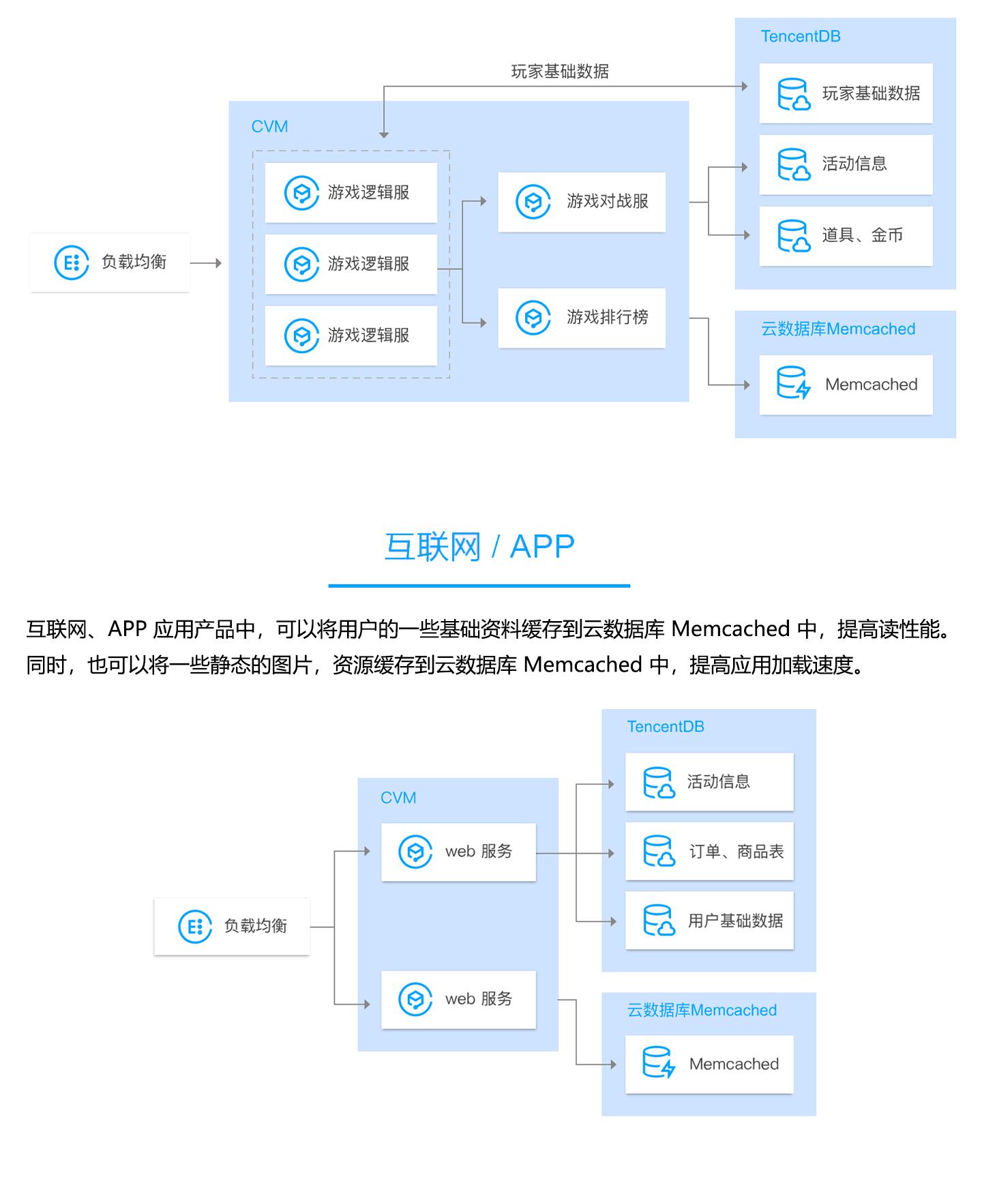 云数据库-TencentDB-for-Memcached1440_03.jpg