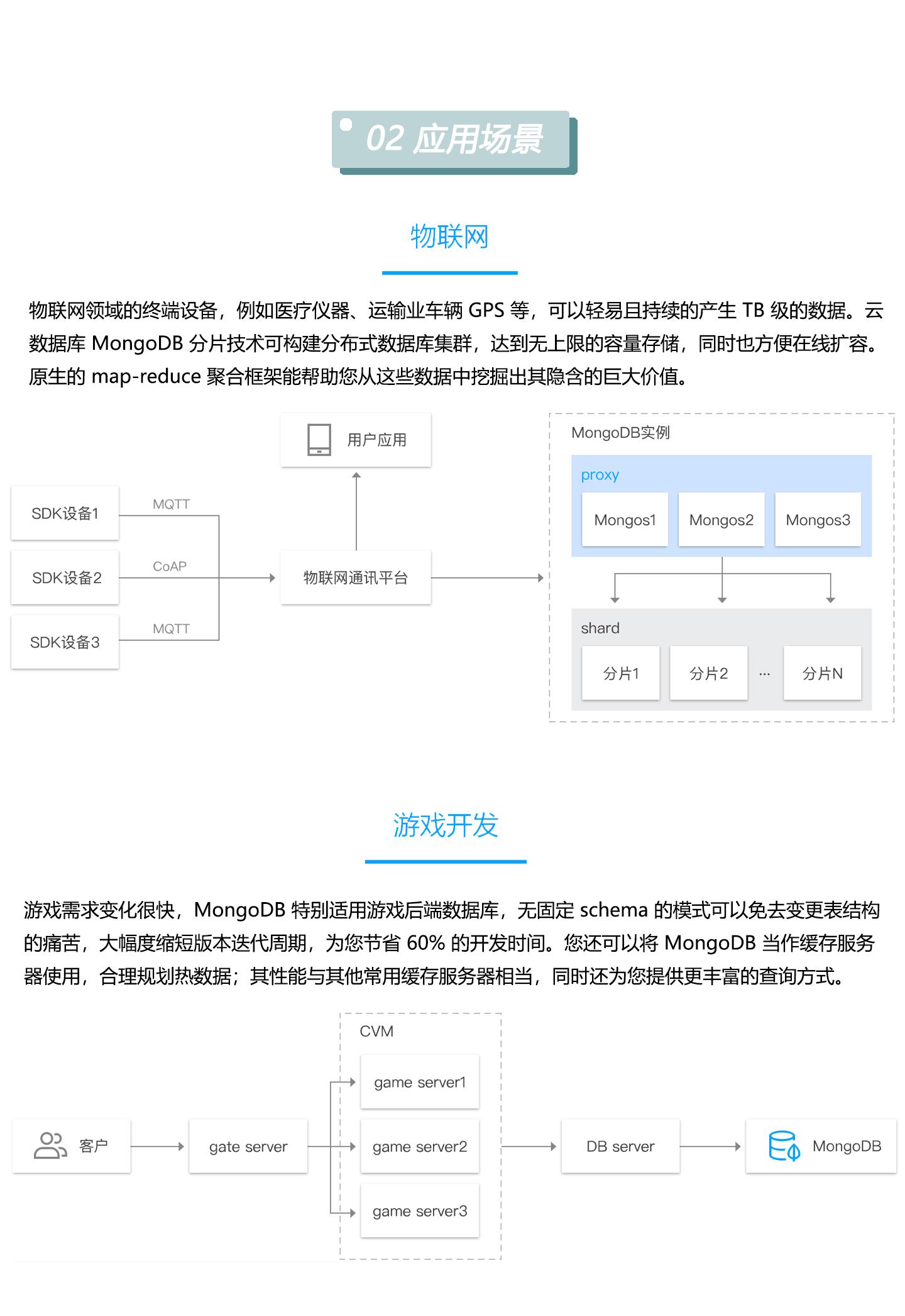 云数据库-TencentDB-for-MongoDB-1440_03.jpg
