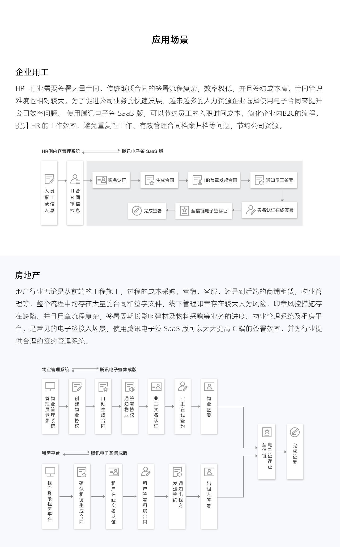 腾讯电子签-SaaS-版-ESS-1440_04.jpg