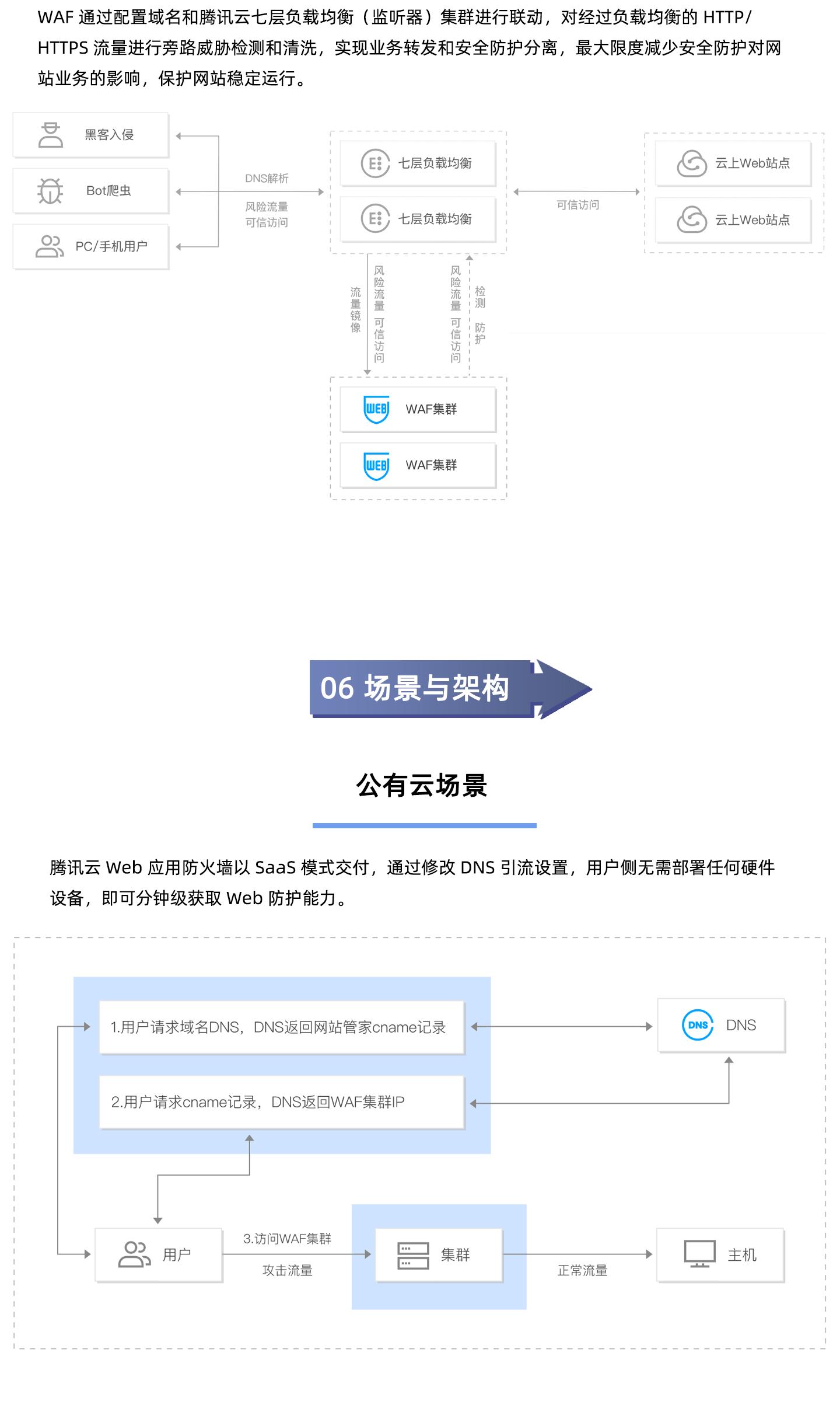 T-Sec-Web-应用防火墙1440_06.jpg