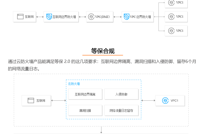 T-Sec云防火墙1440_05.jpg