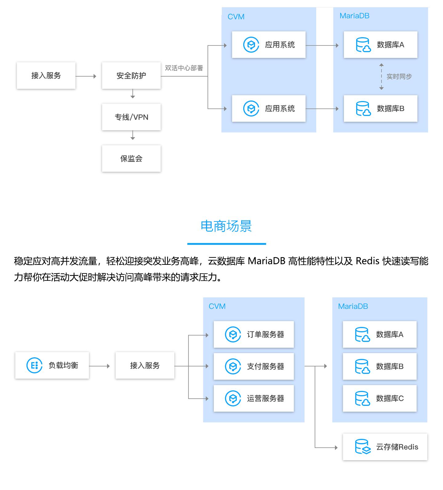 云数据库-TencentDB-for-MariaDB-1440_04.jpg