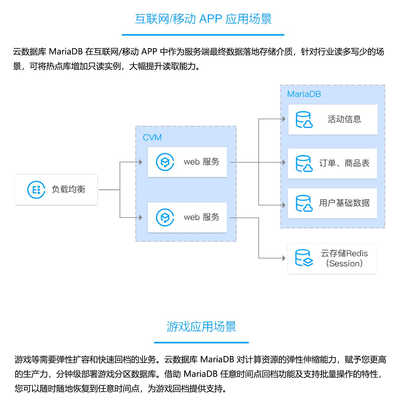 云数据库-TencentDB-for-MariaDB-1440_05.jpg