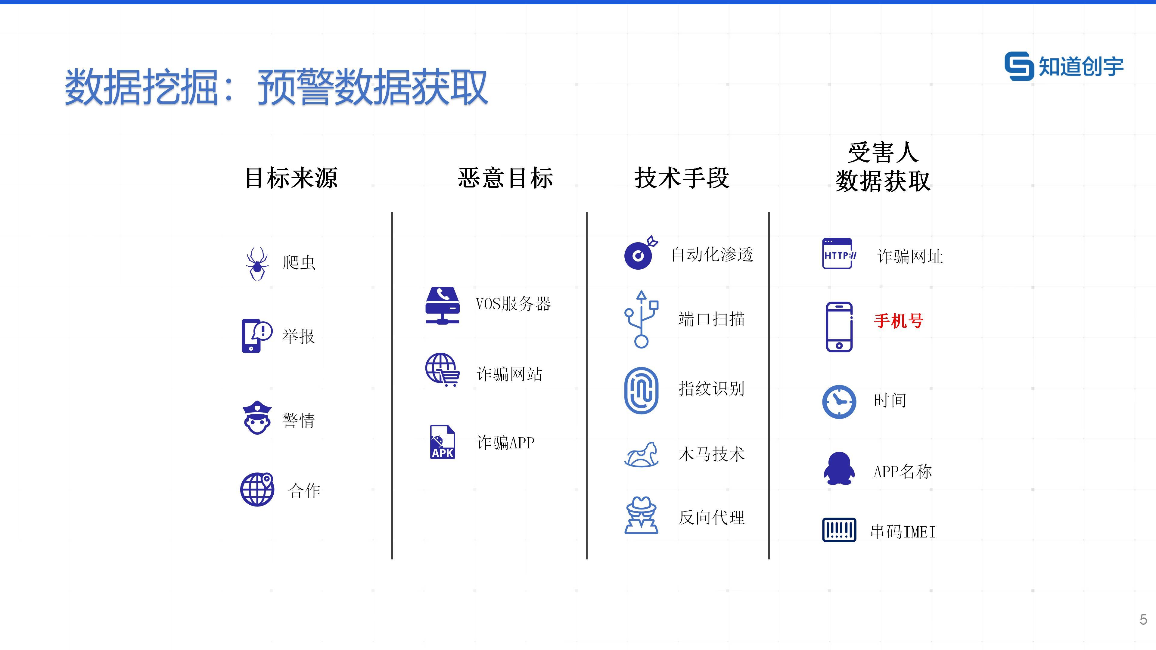 01.知道创宇反诈大脑预警SAAS平台产品白皮书_20210224_05.jpg