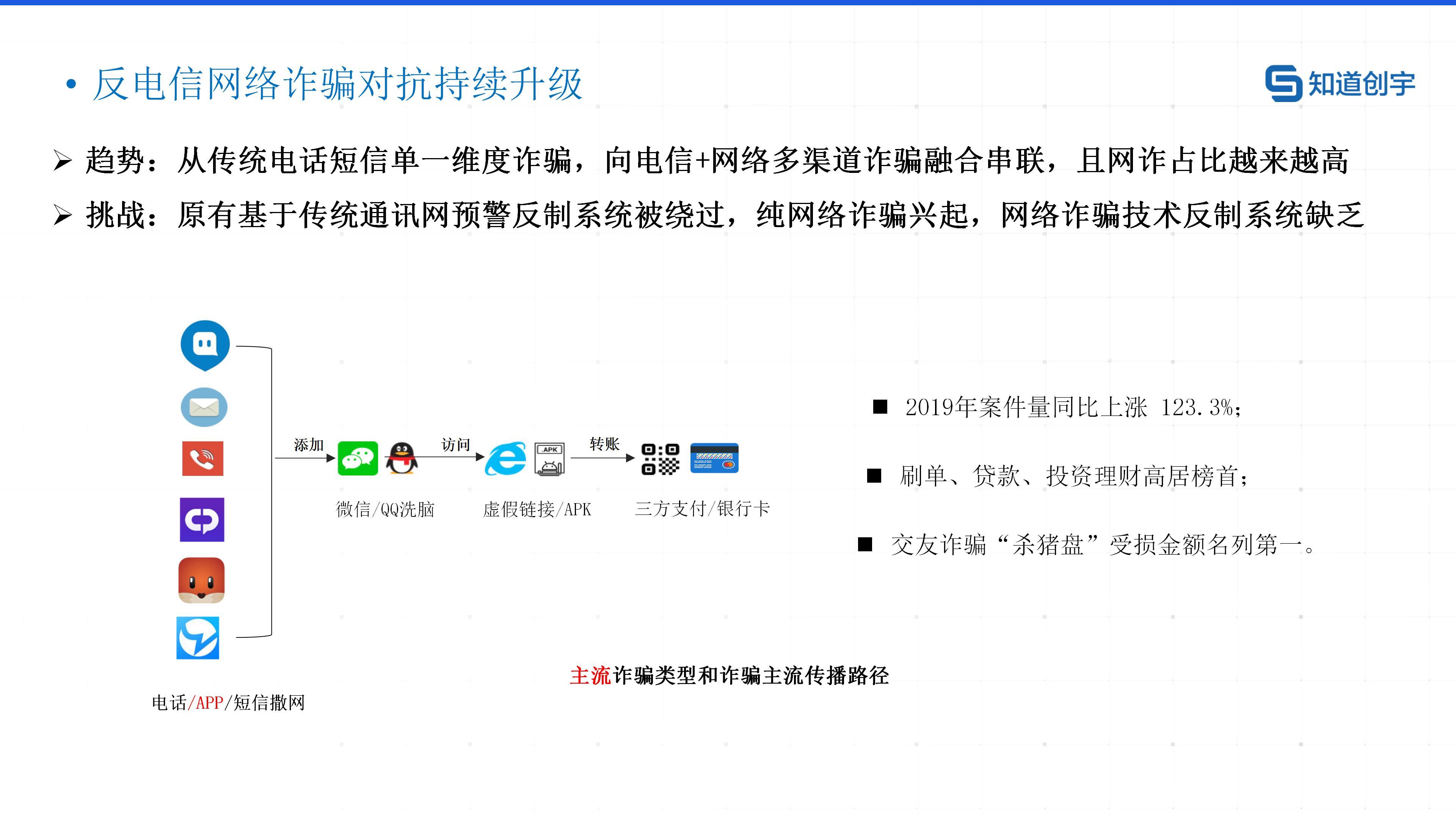 01.知道创宇反诈大脑预警SAAS平台产品白皮书_20210224_03.jpg