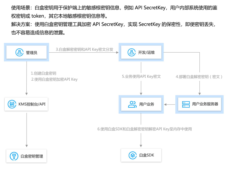 T-Sec-密钥管理系统1440_06.jpg