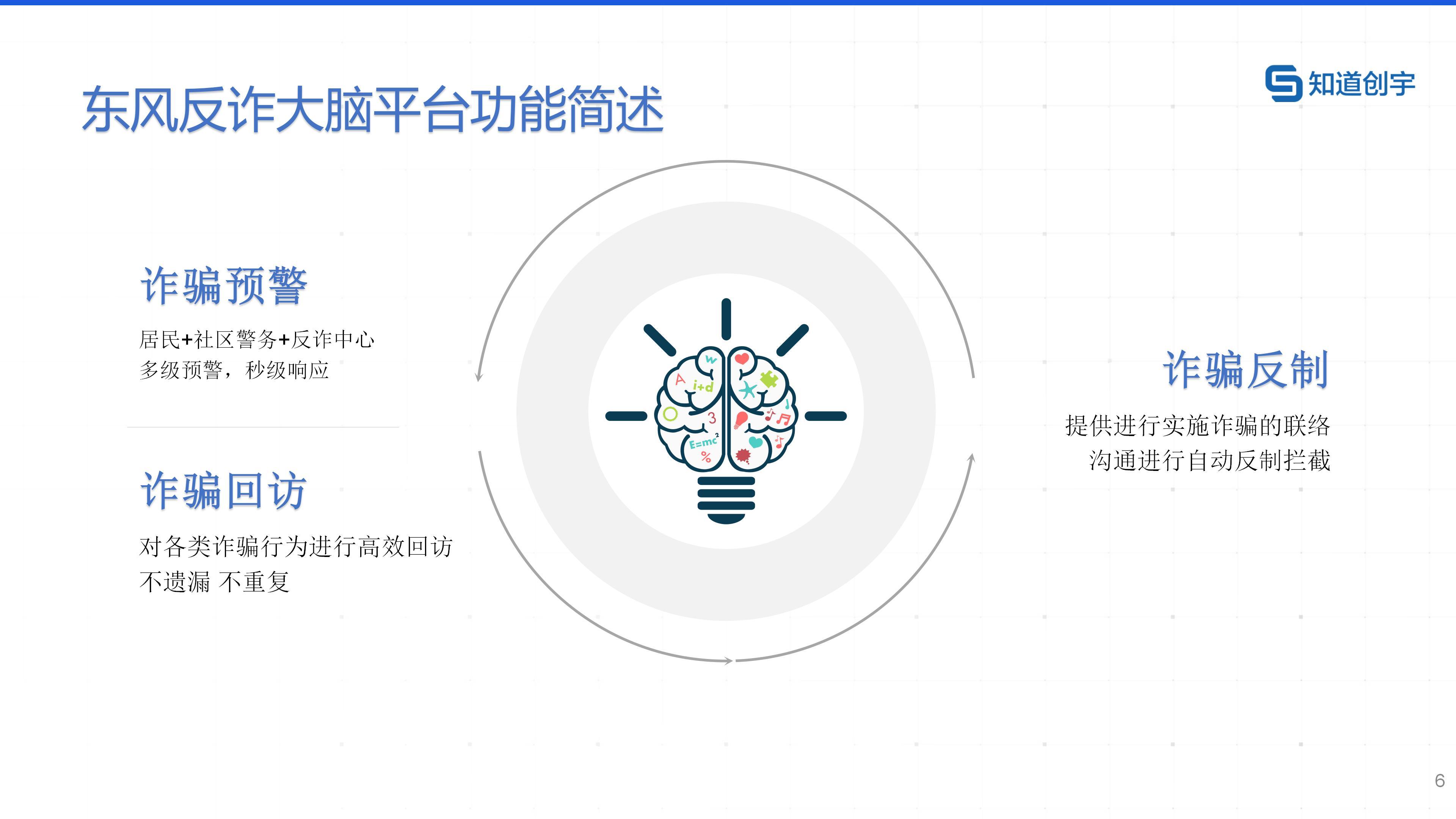 01.知道创宇反诈大脑预警SAAS平台产品白皮书_20210224_06.jpg