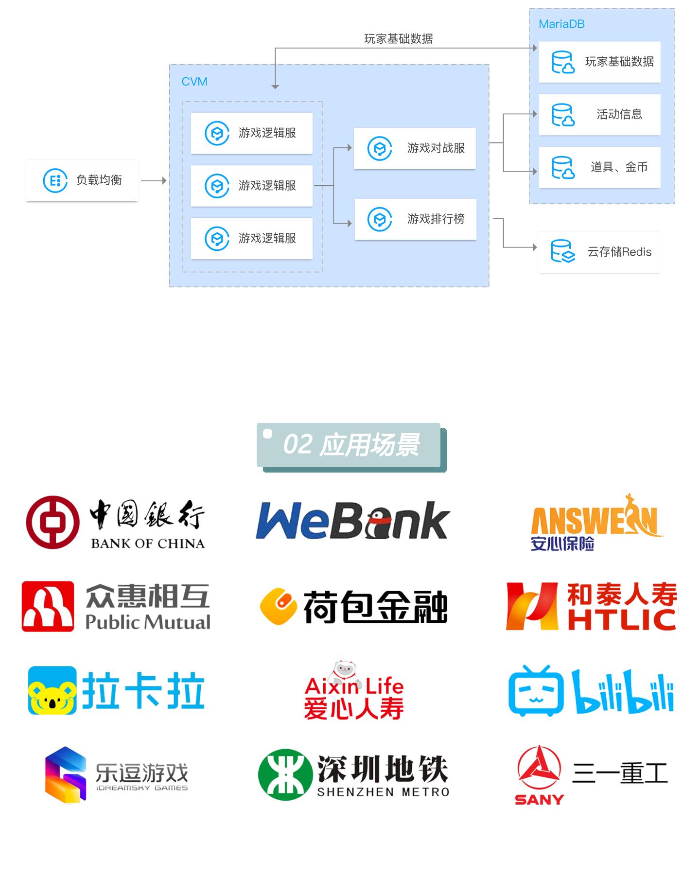 云数据库-TencentDB-for-MariaDB-1440_06.jpg