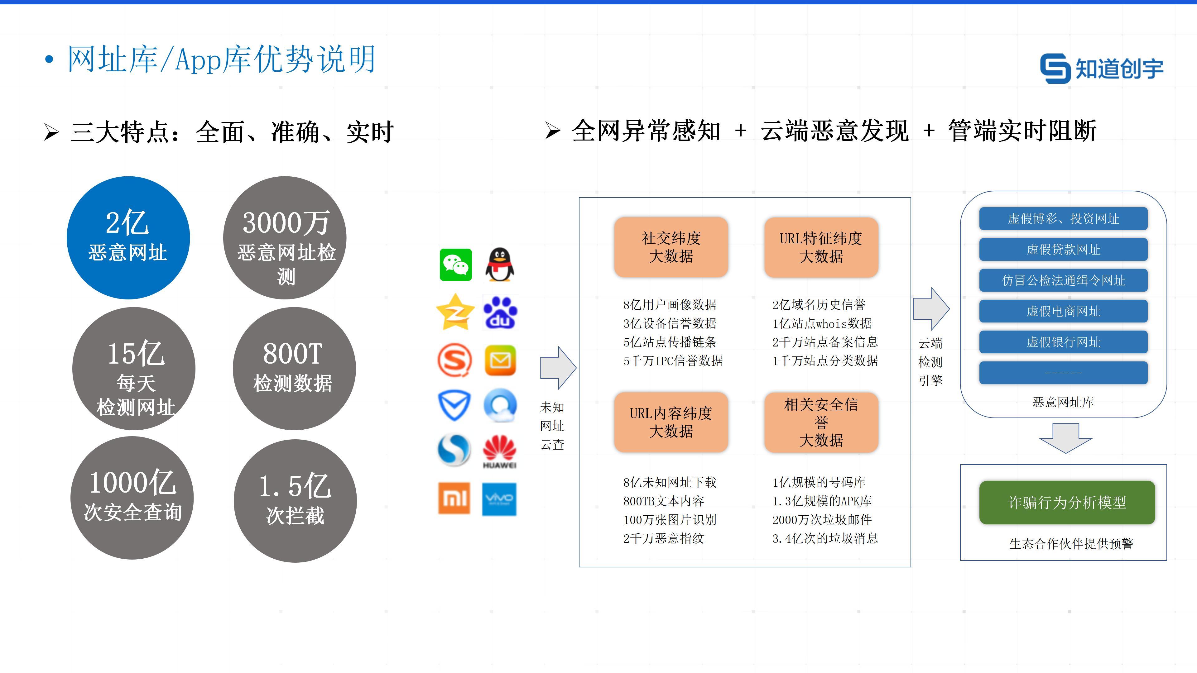 01.知道创宇反诈大脑预警SAAS平台产品白皮书_20210224_13.jpg