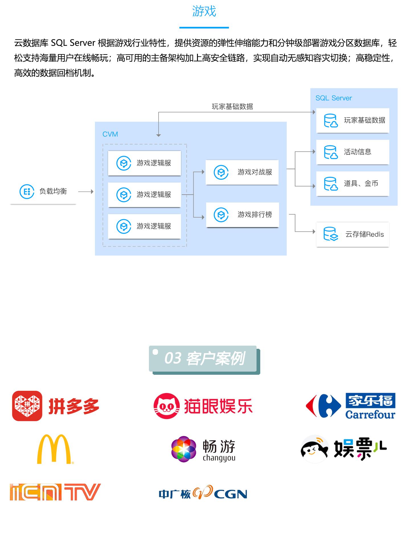 云数据库-TencentDB-for-SQL-Server-1440_04.jpg