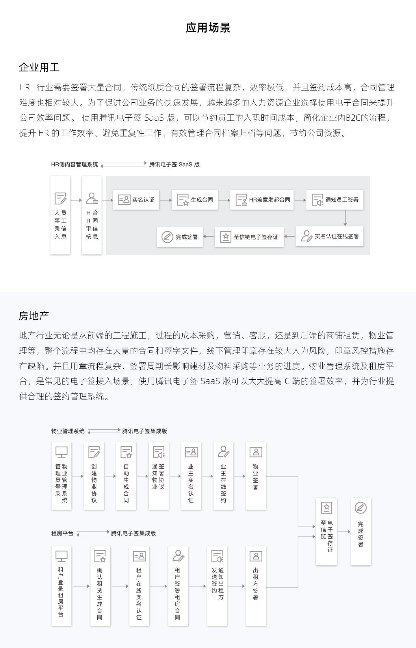 腾讯电子签集成版-1440_03.jpg