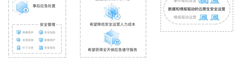 T-Sec-安全托管服务-MSS1440_03.jpg