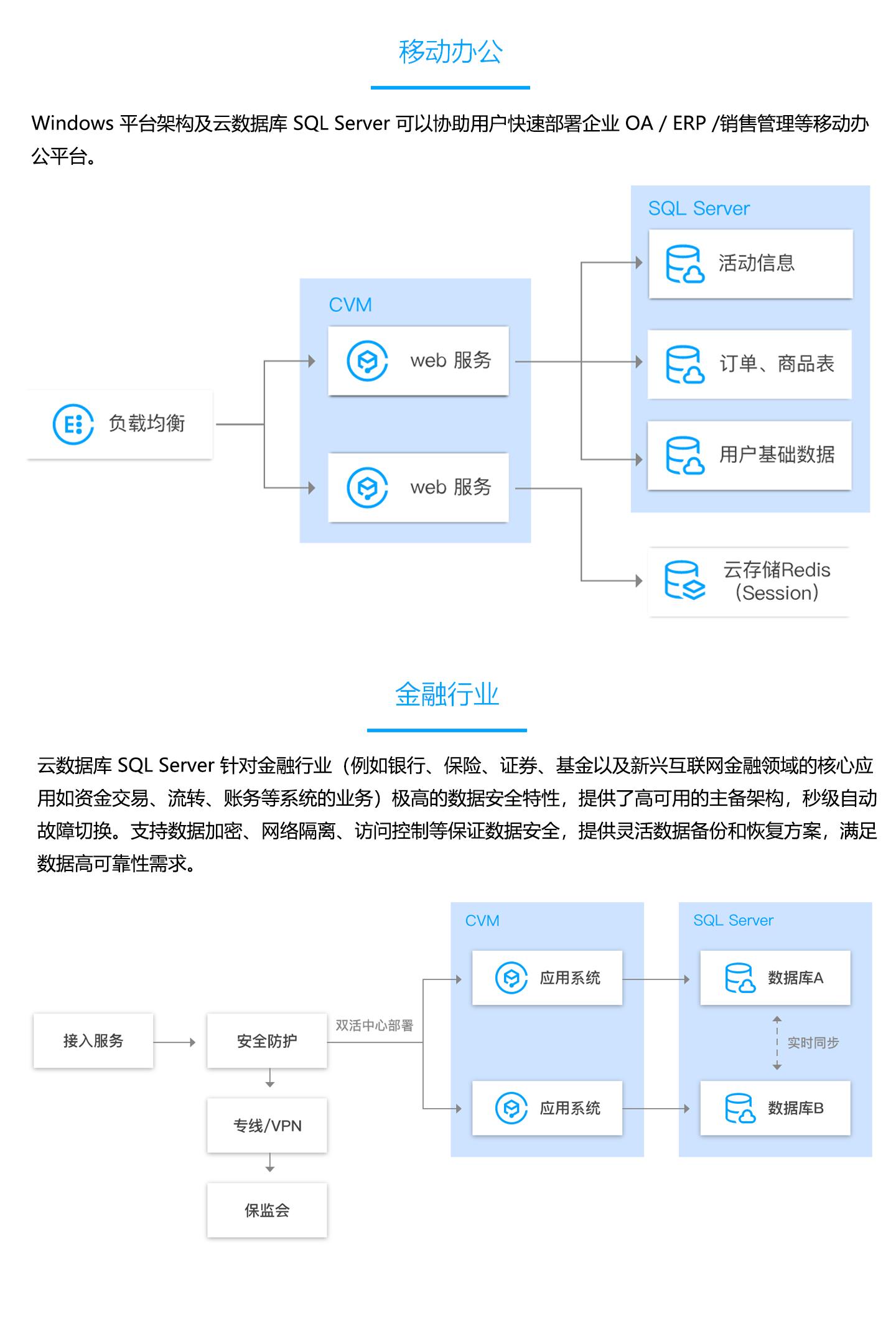 云数据库-TencentDB-for-SQL-Server-1440_03.jpg