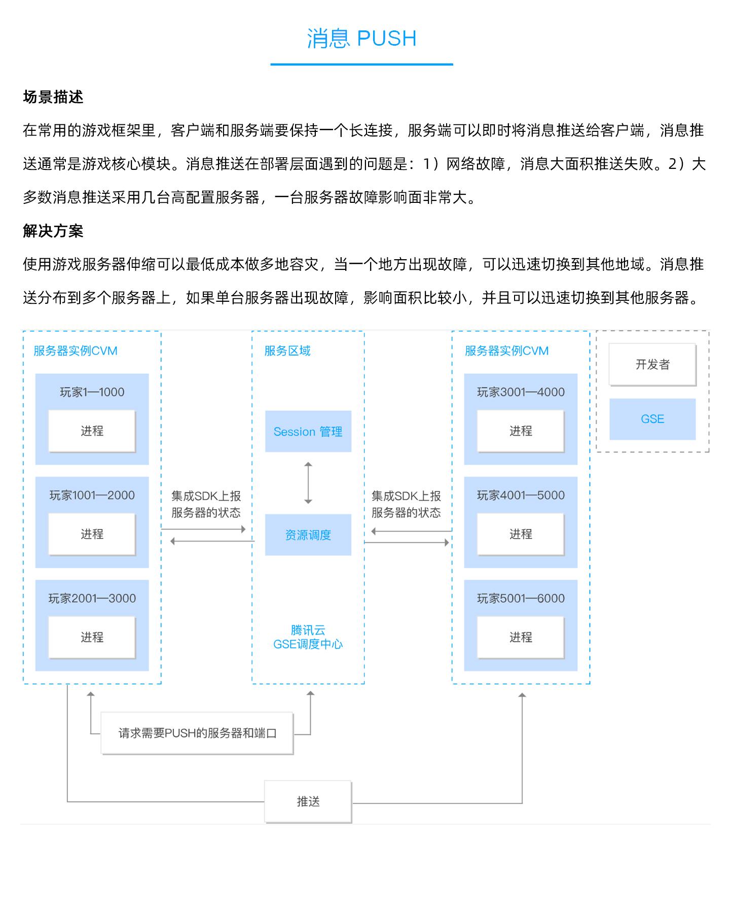 游戏服务器伸缩-GSE-1440_04.jpg