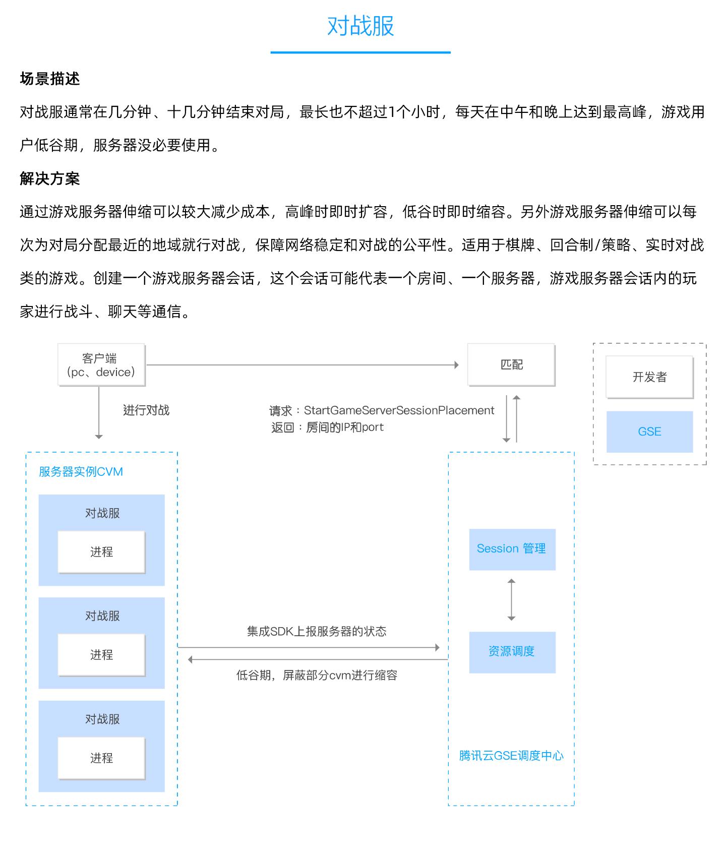 游戏服务器伸缩-GSE-1440_03.jpg
