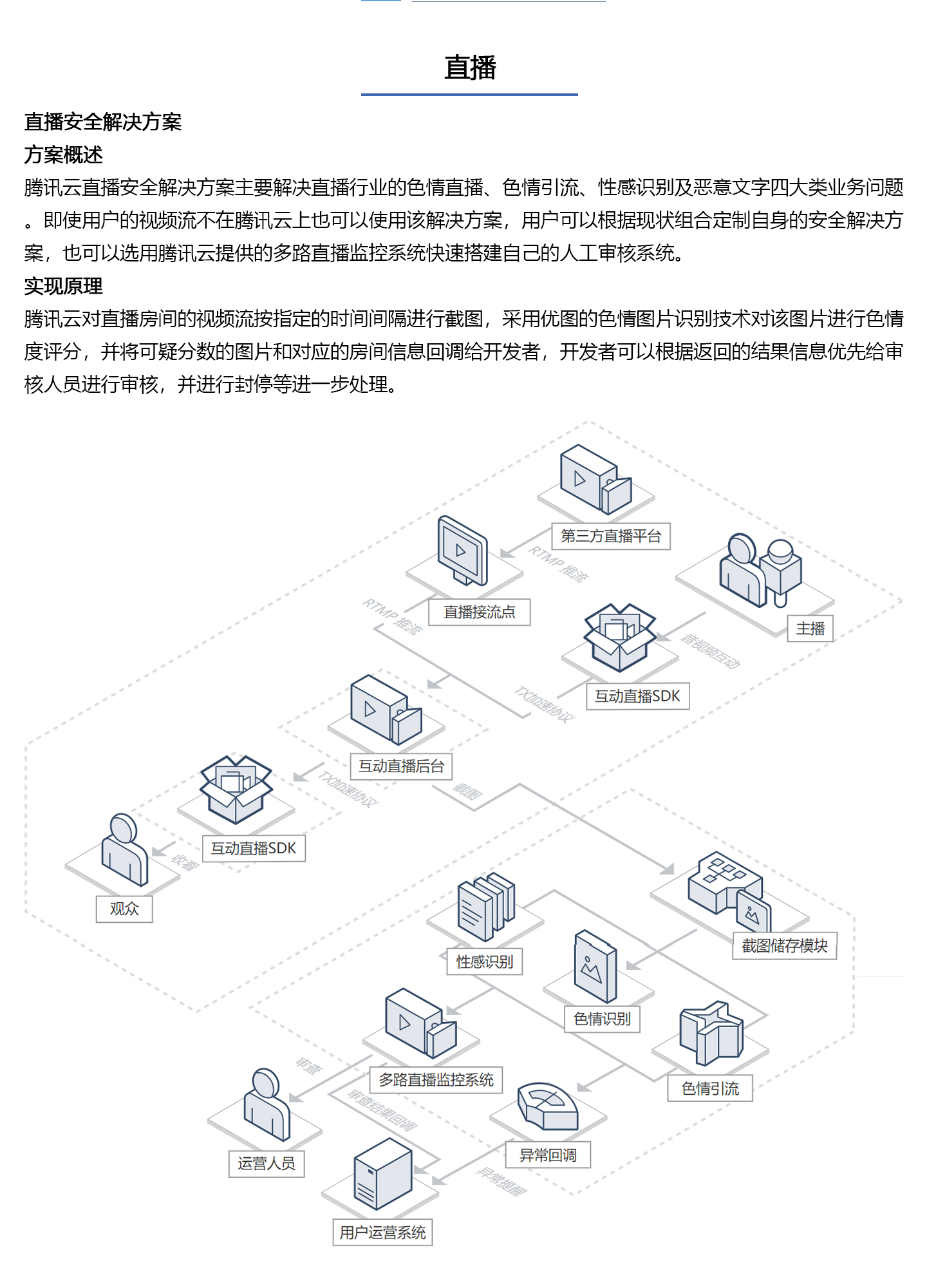 直播安全解决方案1440_02.jpg