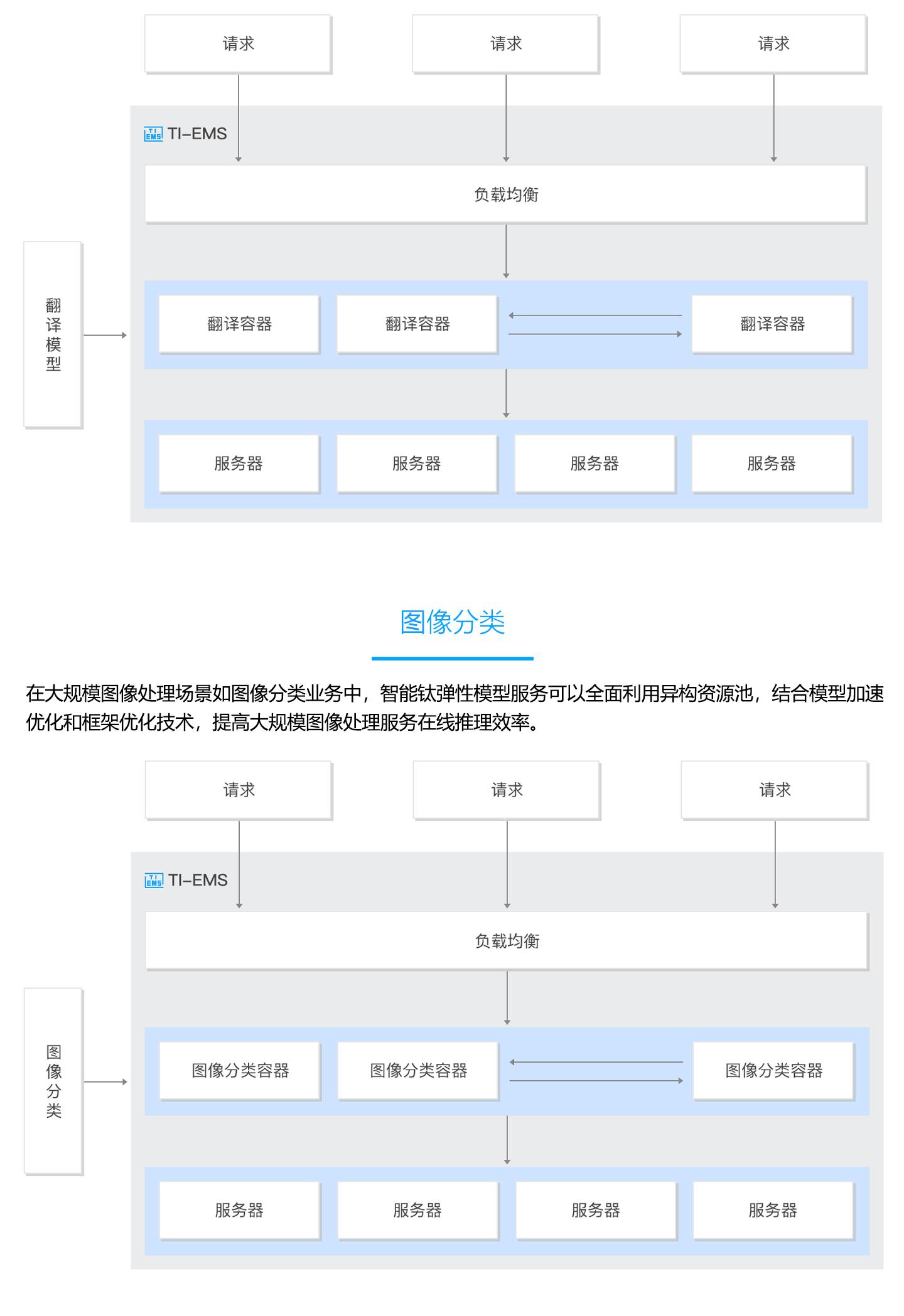 智能钛弹性模型服务-TI-EMS-1440_03.jpg