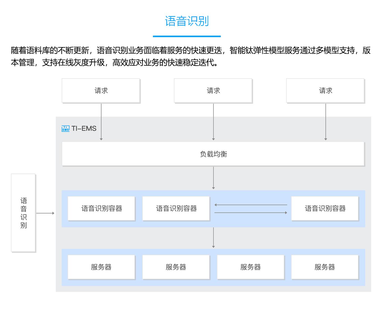 智能钛弹性模型服务-TI-EMS-1440_04.jpg