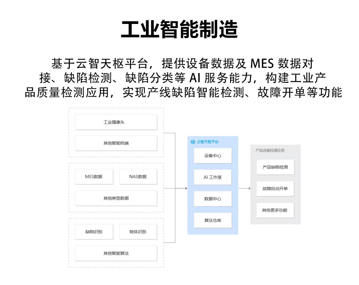 人工智能服务平台-TI-Matrix_10.jpg