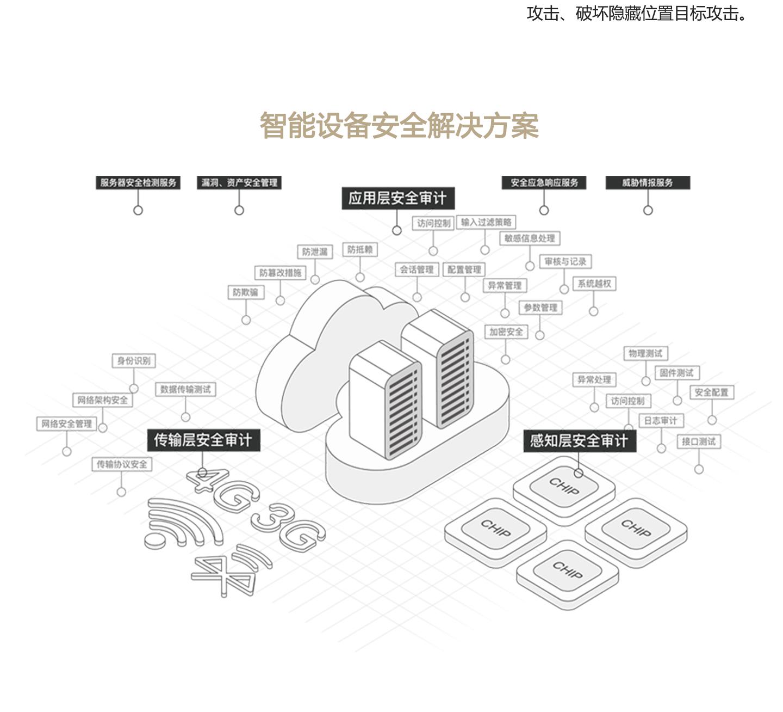 智能设备安全监测1440_02.jpg