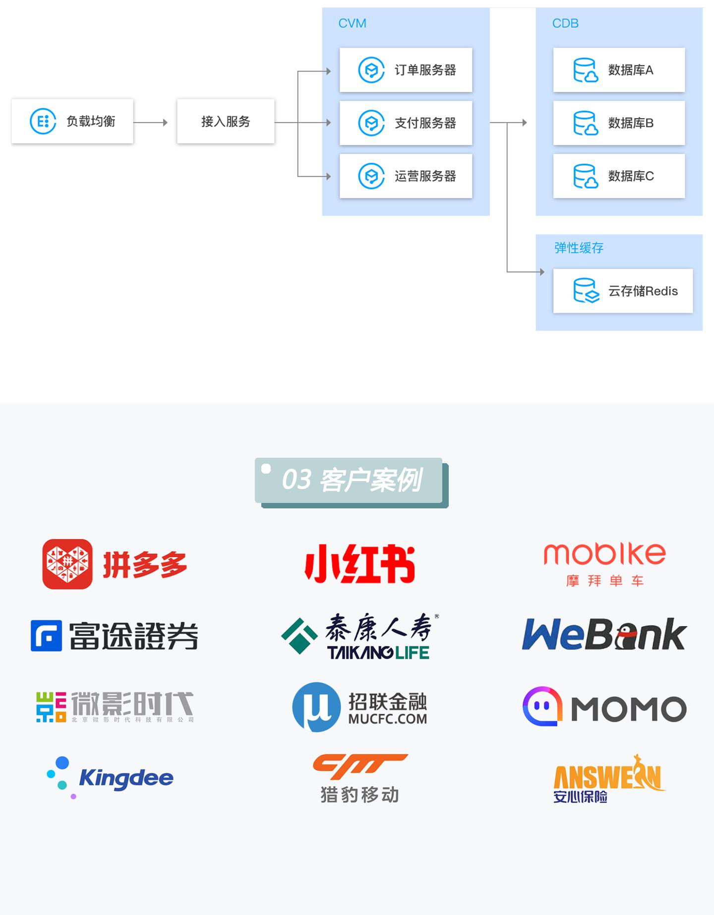 云数据库-TencentDB-for-Redis-1440_04.jpg