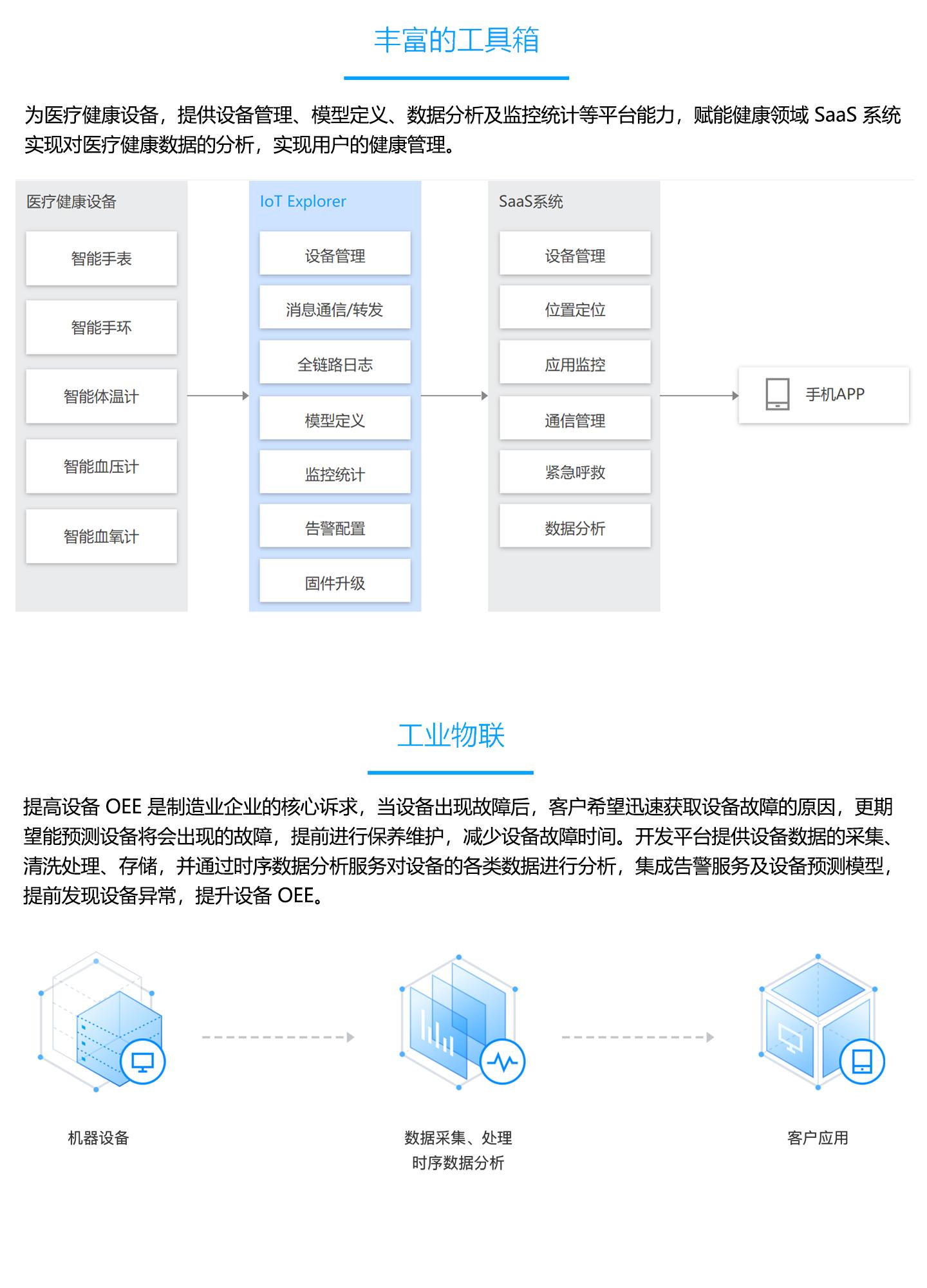 物联网开发平台-IoT-Explorer-1440_04.jpg