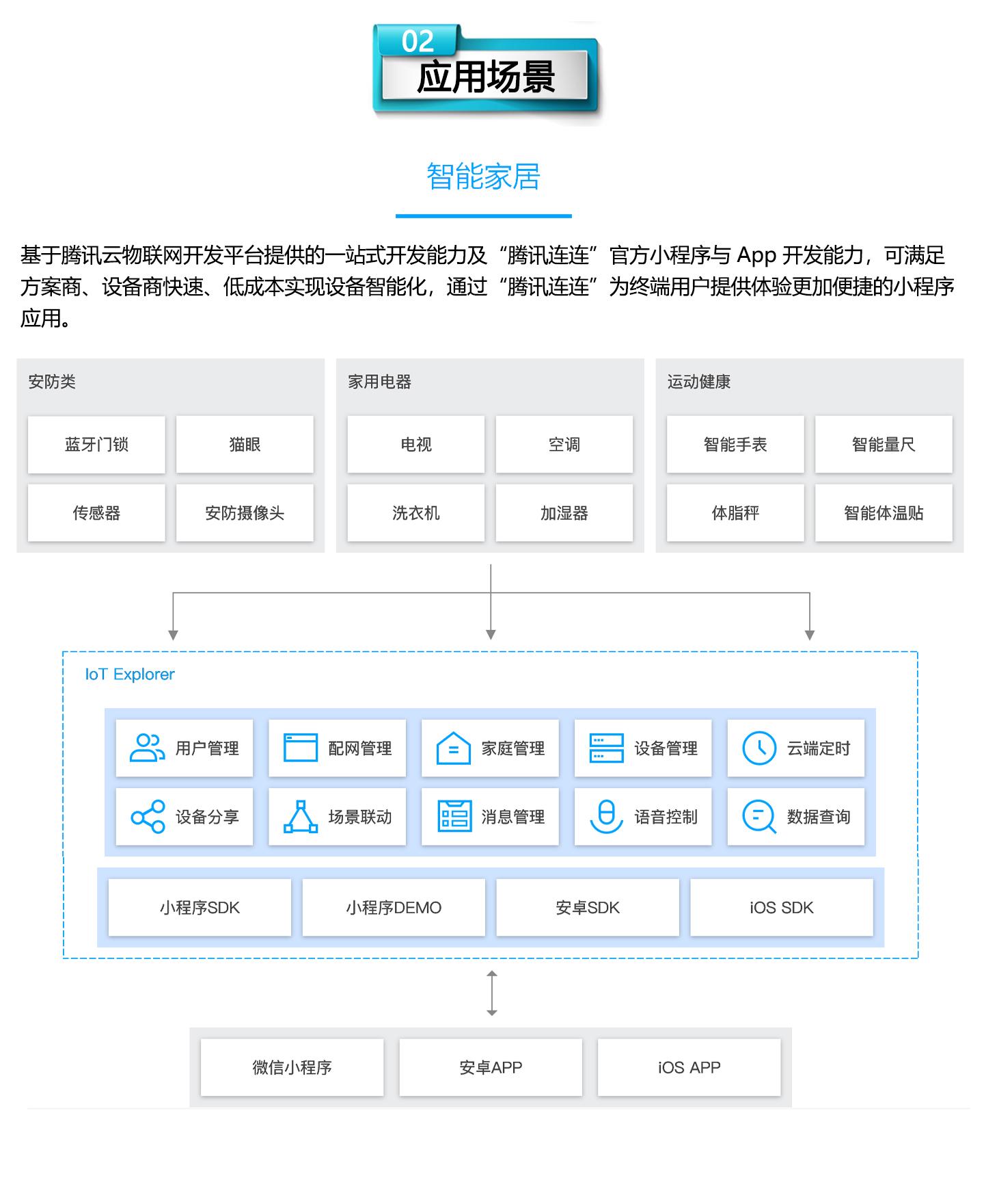 物联网开发平台-IoT-Explorer-1440_03.jpg