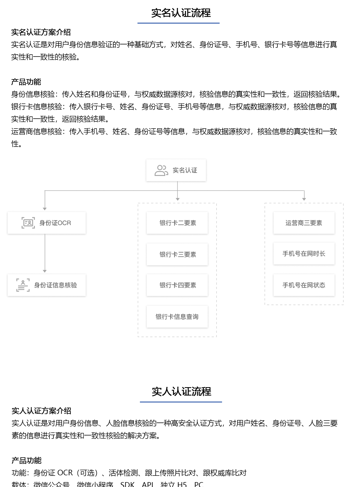 实名实人认证解决方案1440_02.jpg