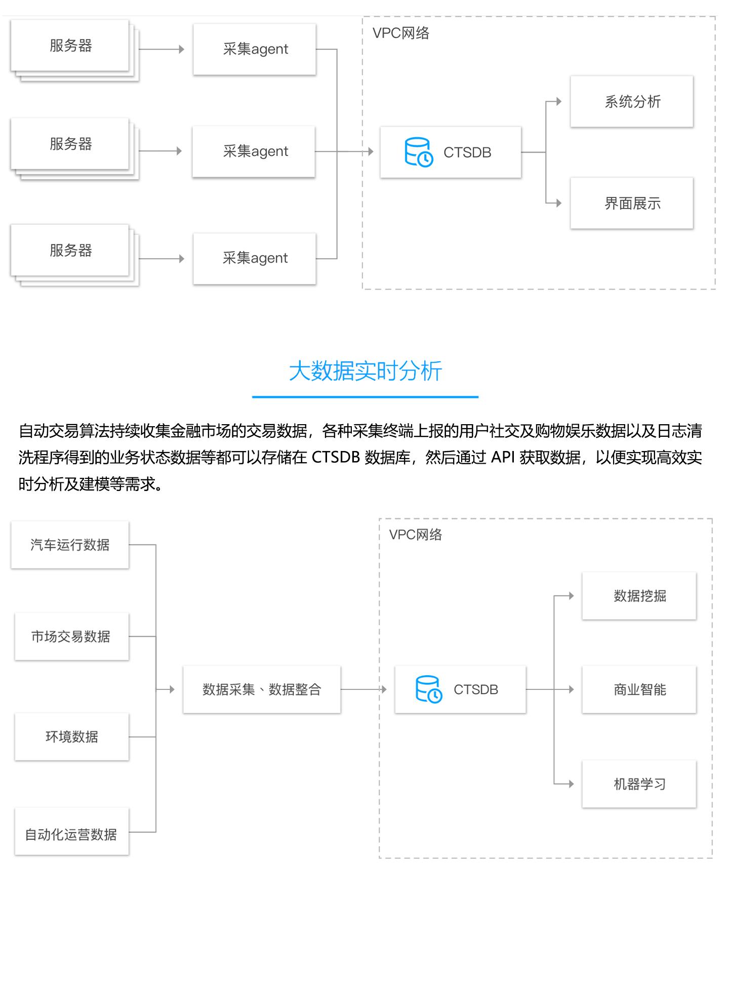 云数据库-TencentDB-for-CTSDB-1440_04.jpg