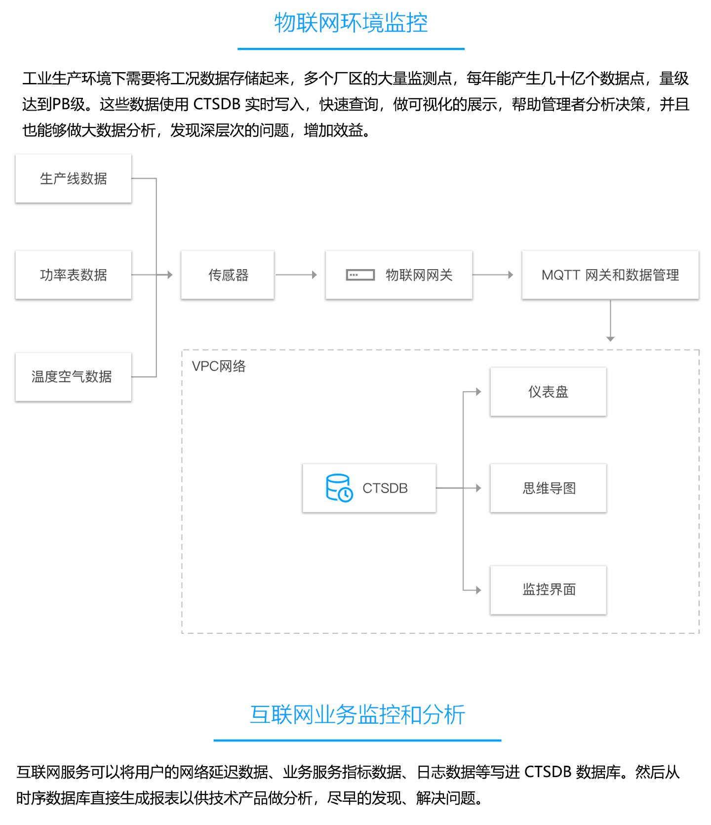 云数据库-TencentDB-for-CTSDB-1440_03.jpg
