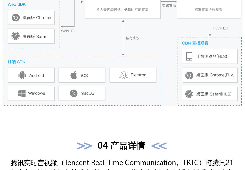 实时音视频TRTC_02.jpg