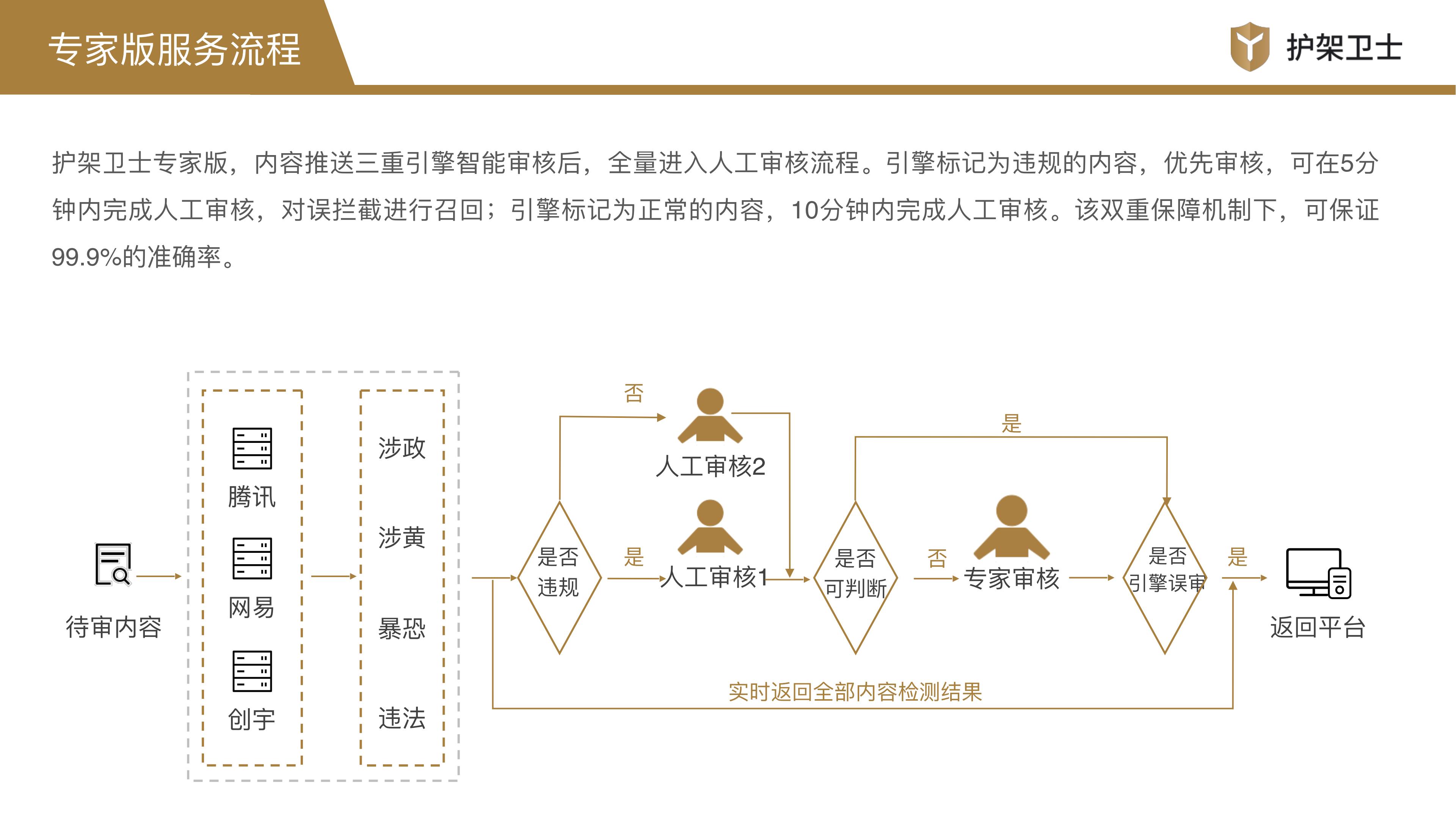 护架卫士产品介绍1.2_13.png